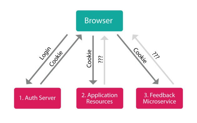 jwt client microservices
